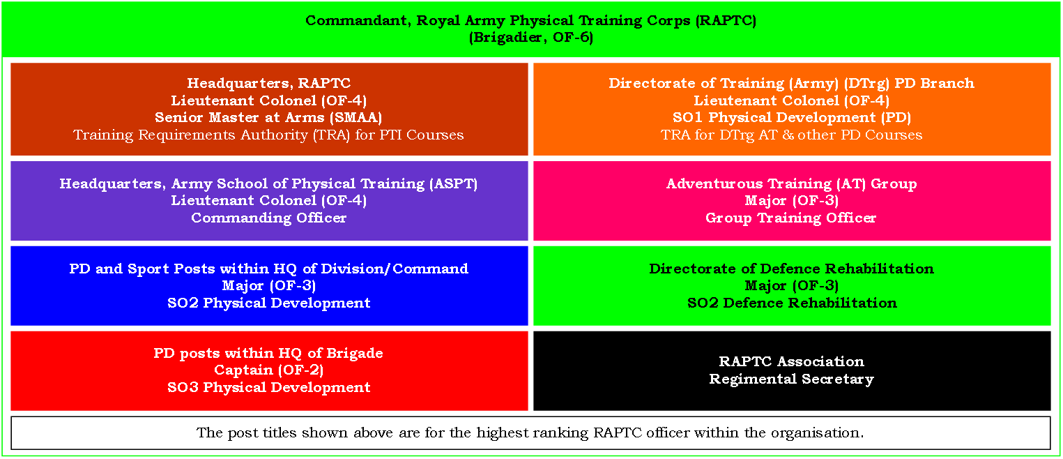 Army apft regulation tc - Royal Army Physical Training Corps Phase 2 3 Training Boot Camp Military Fitness Institute