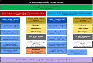 US Marine Corps Recruit (Phase 1) Training – Boot Camp